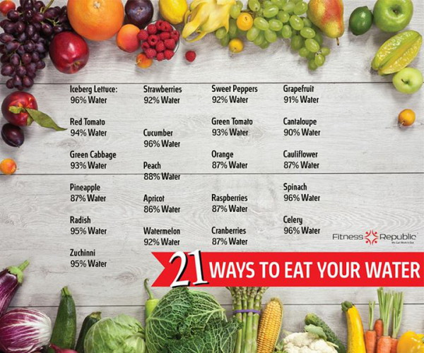 21 Ways To Eat Your Water - info chart.